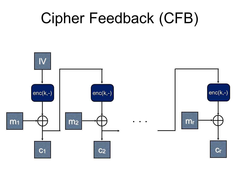 Cipher Feedback (CFB) m1m1m1m1 m2m2m2m2 enc(k,-) c1c1c1c1 c2c2c2c2 enc(k,-)...