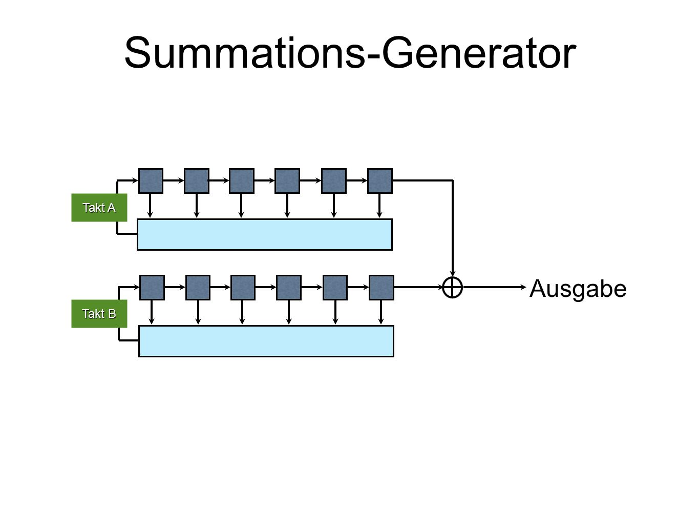 Summations-Generator Ausgabe Takt A Takt B