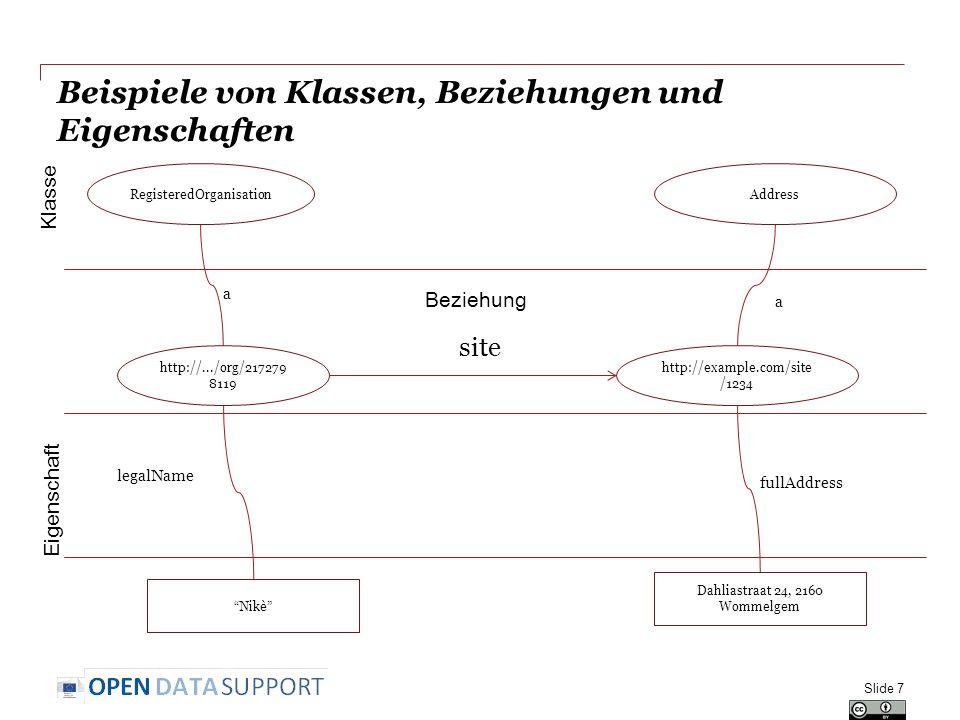 Beispiele von Klassen, Beziehungen und Eigenschaften Slide 7 http://.../org/217279 8119 site http://example.com/site /1234 RegisteredOrganisationAddre