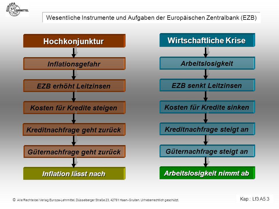 © Alle Rechte bei Verlag Europa-Lehrmittel, Düsselberger Straße 23, 42781 Haan-Gruiten. Urheberrechtlich geschützt. Wesentliche Instrumente und Aufgab