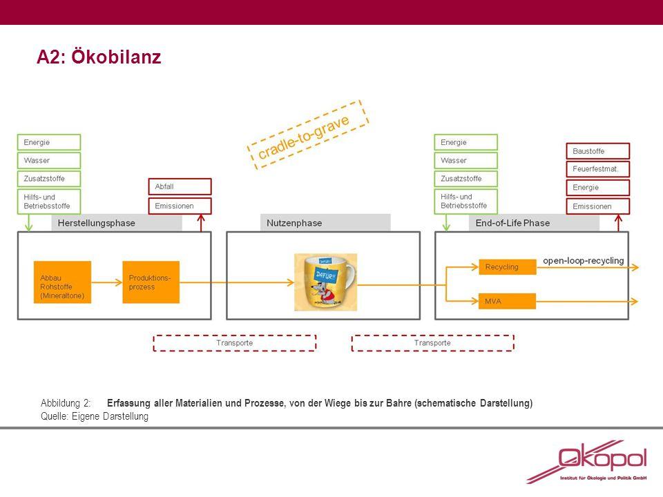 A2: Ökobilanz Abbildung 2: Erfassung aller Materialien und Prozesse, von der Wiege bis zur Bahre (schematische Darstellung) Quelle: Eigene Darstellung