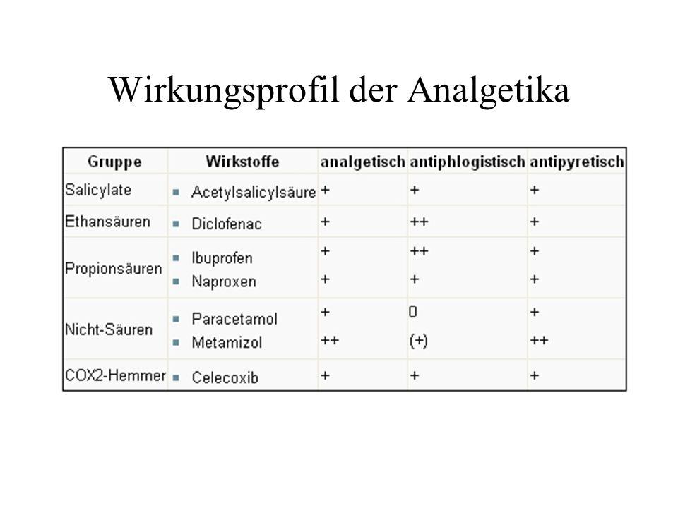 Wirkungsprofil der Analgetika