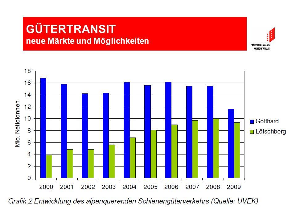 ST-VS vers 0.205 GÜTERTRANSIT neue Märkte und Möglichkeiten
