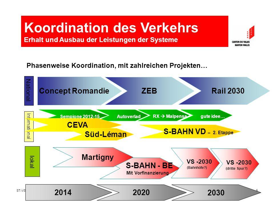 ST-VS vers 0.209 Autoverlad Phasenweise Koordination, mit zahlreichen Projekten… Concept Romandie ZEB Rail 2030 National International 2014 2030 2020