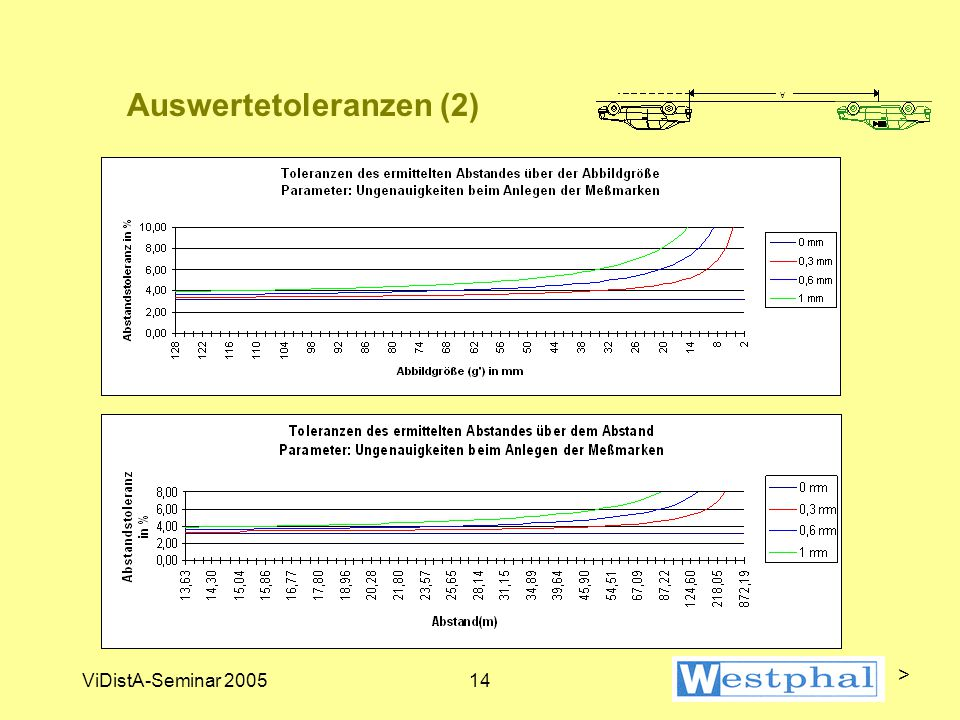 ViDistA-Seminar 200514 Auswertetoleranzen (2) >