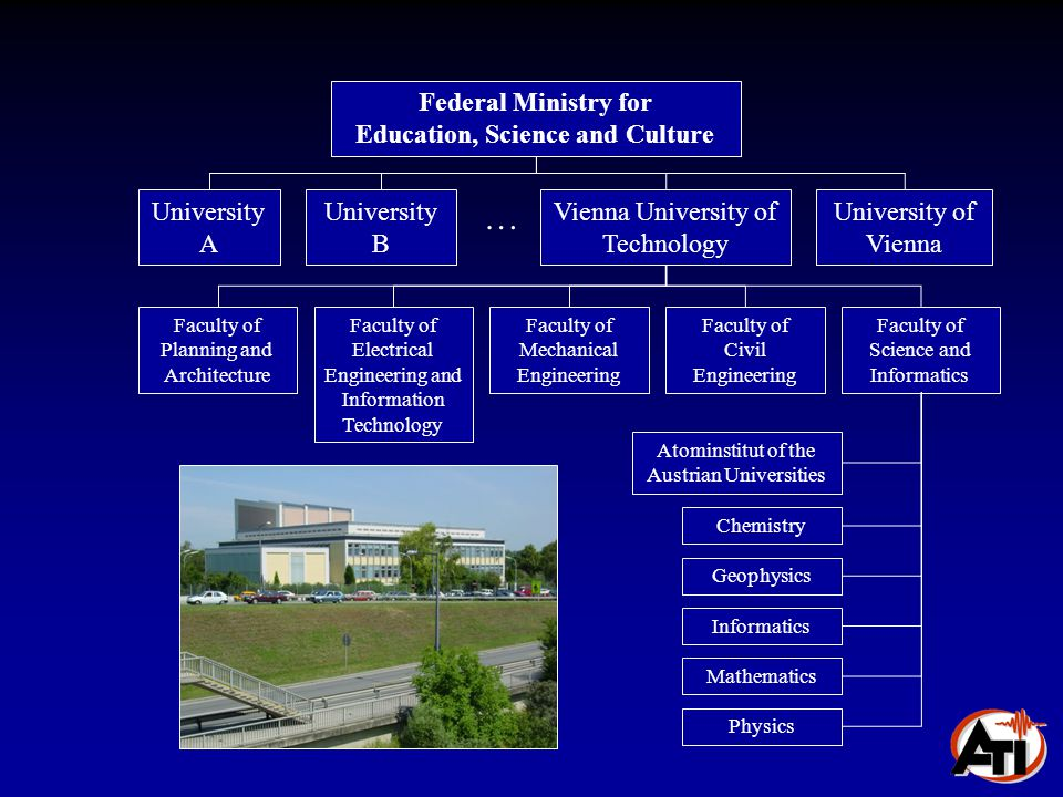 Federal Ministry for Education, Science and Culture University A University B Vienna University of Technology University of Vienna Faculty of Science and Informatics Faculty of Civil Engineering Faculty of Electrical Engineering and Information Technology Faculty of Mechanical Engineering Faculty of Planning and Architecture Atominstitut of the Austrian Universities Chemistry Geophysics Informatics Mathematics Physics …