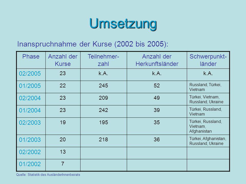 Umsetzung Inanspruchnahme der Kurse (2002 bis 2005): Quelle: Statistik des AusländerInnenbeirats PhaseAnzahl der Kurse Teilnehmer- zahl Anzahl der Herkunftsländer Schwerpunkt- länder 02/2005 23k.A.