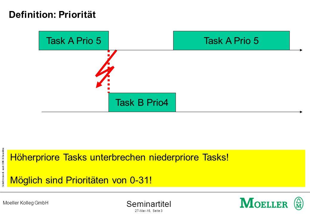 Moeller Kolleg GmbH Schutzvermerk nach DIN 34 beachten Seminartitel 27-Mar-15, Seite 3 Task A Prio 5 Task B Prio4 Task A Prio 5 Höherpriore Tasks unte