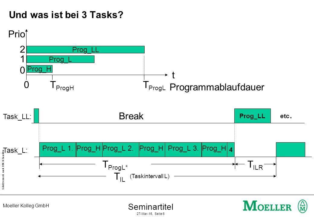 Moeller Kolleg GmbH Schutzvermerk nach DIN 34 beachten Seminartitel 27-Mar-15, Seite 6 Und was ist bei 3 Tasks? (Taskintervall L) T IL Break Prog_H T