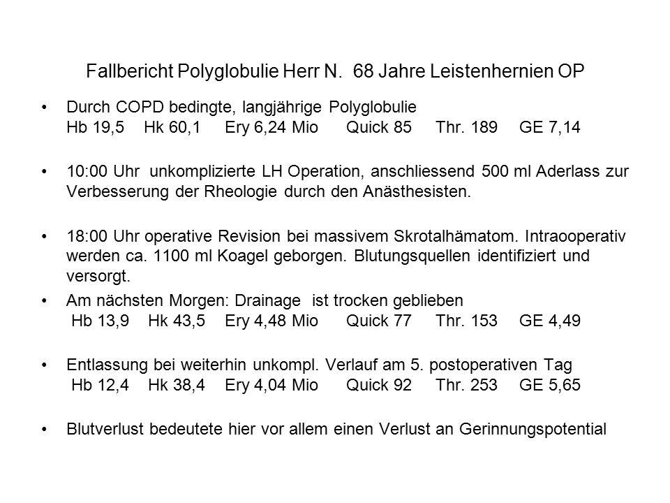 Fallbericht Polyglobulie Herr N. 68 Jahre Leistenhernien OP Durch COPD bedingte, langjährige Polyglobulie Hb 19,5 Hk 60,1 Ery 6,24 Mio Quick 85 Thr. 1