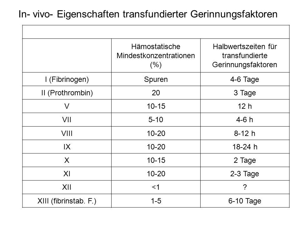Hämostatische Mindestkonzentrationen (%) Halbwertszeiten für transfundierte Gerinnungsfaktoren I (Fibrinogen)Spuren4-6 Tage II (Prothrombin)203 Tage V10-1512 h VII5-104-6 h VIII10-208-12 h IX10-2018-24 h X10-152 Tage XI10-202-3 Tage XII<1.