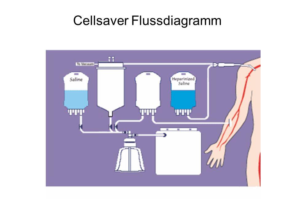 Cellsaver Flussdiagramm