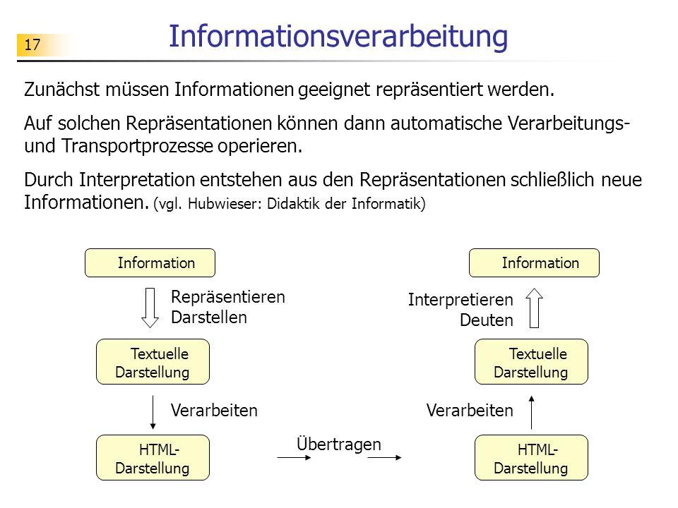 17 Informationsverarbeitung Textuelle Darstellung Information Repräsentieren Darstellen Interpretieren Deuten HTML- Darstellung Verarbeiten Übertragen Zunächst müssen Informationen geeignet repräsentiert werden.
