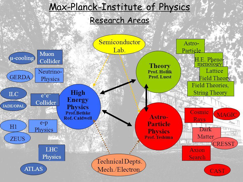 MPG Grossprojekte in der Teilchenphysik CPT Sektionssitzung 21.10.2004 S.Bethke MPI für Physik, München High Energy Physics Prof.Bethke Rof. Caldwell