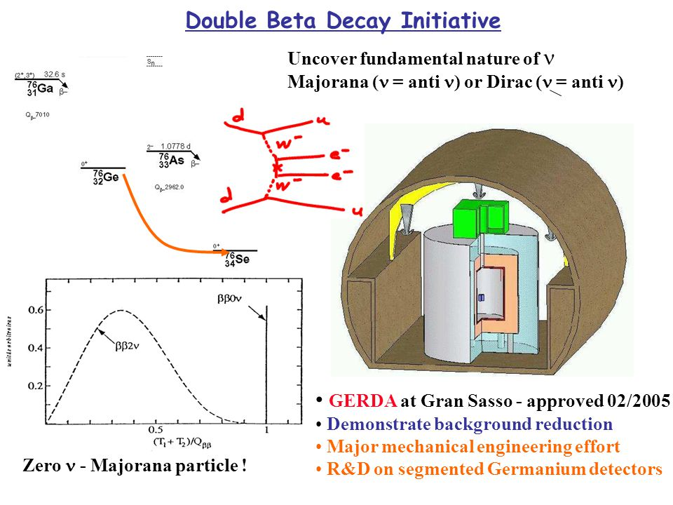 Double Beta Decay Initiative Uncover fundamental nature of Majorana ( = anti ) or Dirac ( = anti ) Zero - Majorana particle ! GERDA at Gran Sasso - ap
