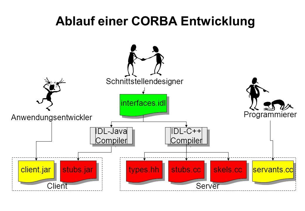Ablauf einer CORBA Entwicklung IDL-C++ Compiler Schnittstellendesigner interfaces.idl types.hh stubs.cc skels.cc Programmierer servants.cc Server IDL-