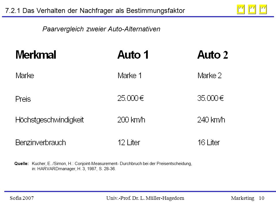 Univ.-Prof. Dr. L. Müller-HagedornSofia 2007Marketing10 Quelle: Kucher, E../Simon, H.: Conjoint-Measurement- Durchbruch bei der Preisentscheidung, in: