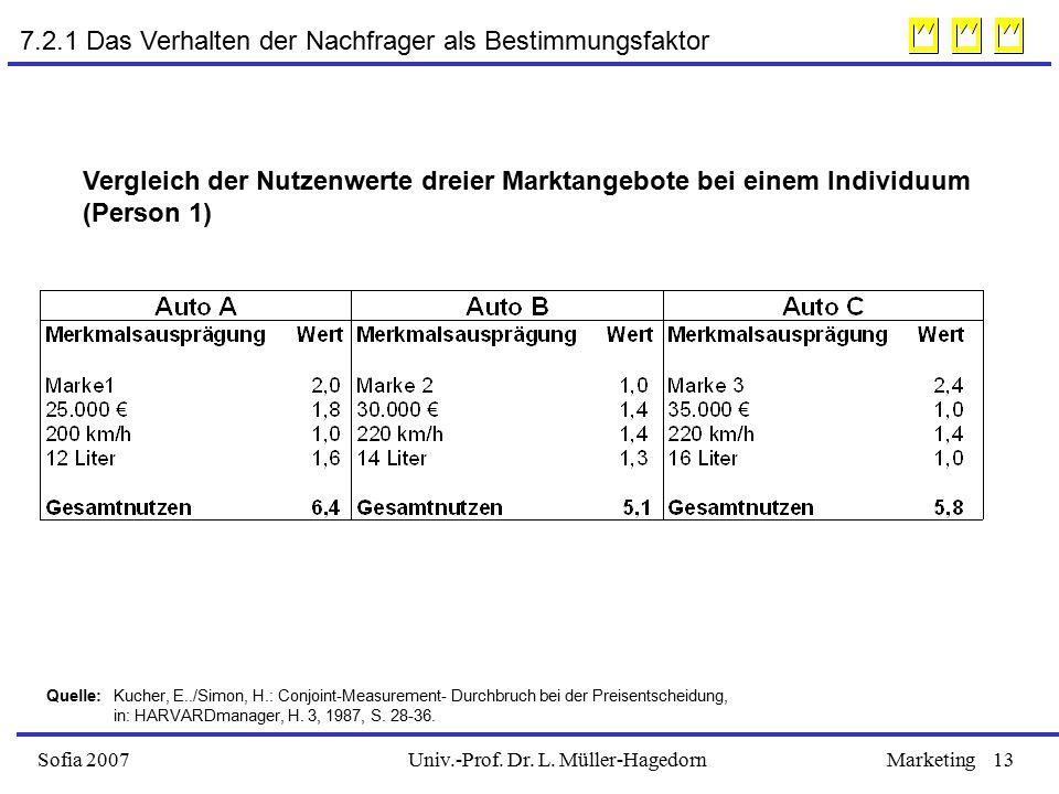Univ.-Prof. Dr. L. Müller-HagedornSofia 2007Marketing13 Vergleich der Nutzenwerte dreier Marktangebote bei einem Individuum (Person 1) Quelle: Kucher,