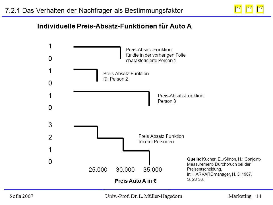 Univ.-Prof. Dr. L. Müller-HagedornSofia 2007Marketing14 Preis Auto A in € Preis-Absatz-Funktion für drei Personen Preis-Absatz-Funktion Person 3 Preis