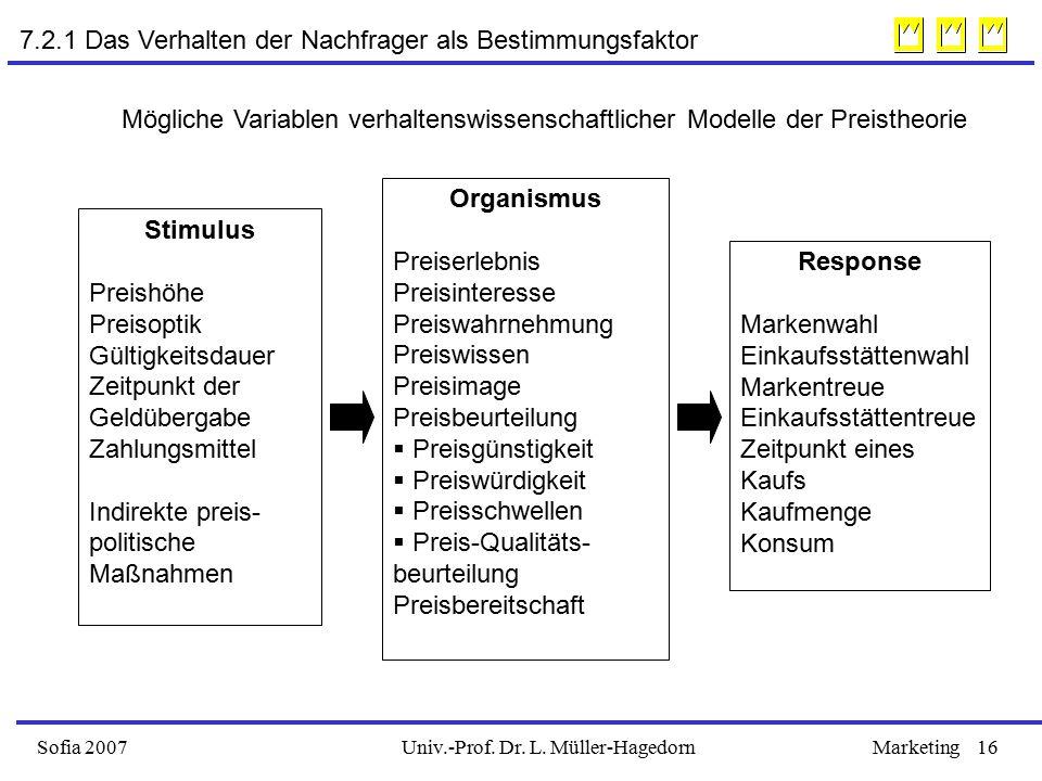 Univ.-Prof. Dr. L. Müller-HagedornSofia 2007Marketing16 7.2.1 Das Verhalten der Nachfrager als Bestimmungsfaktor Stimulus Preishöhe Preisoptik Gültigk