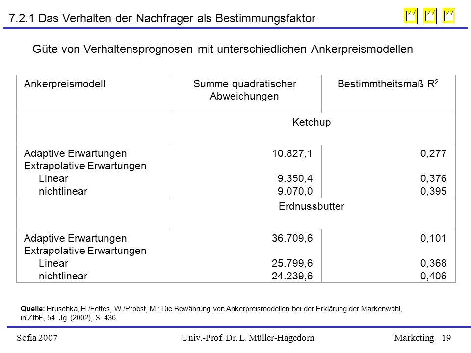 Univ.-Prof. Dr. L. Müller-HagedornSofia 2007Marketing19 AnkerpreismodellSumme quadratischer Abweichungen Bestimmtheitsmaß R 2 Ketchup Adaptive Erwartu