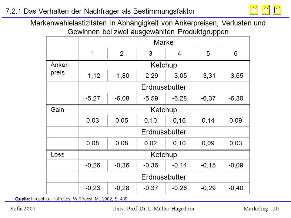 Univ.-Prof. Dr. L. Müller-HagedornSofia 2007Marketing20 Marke 123456 Anker- preis Ketchup -1,12-1,80-2,29-3,05-3,31-3,65 Erdnussbutter -5,27-6,08-5,59