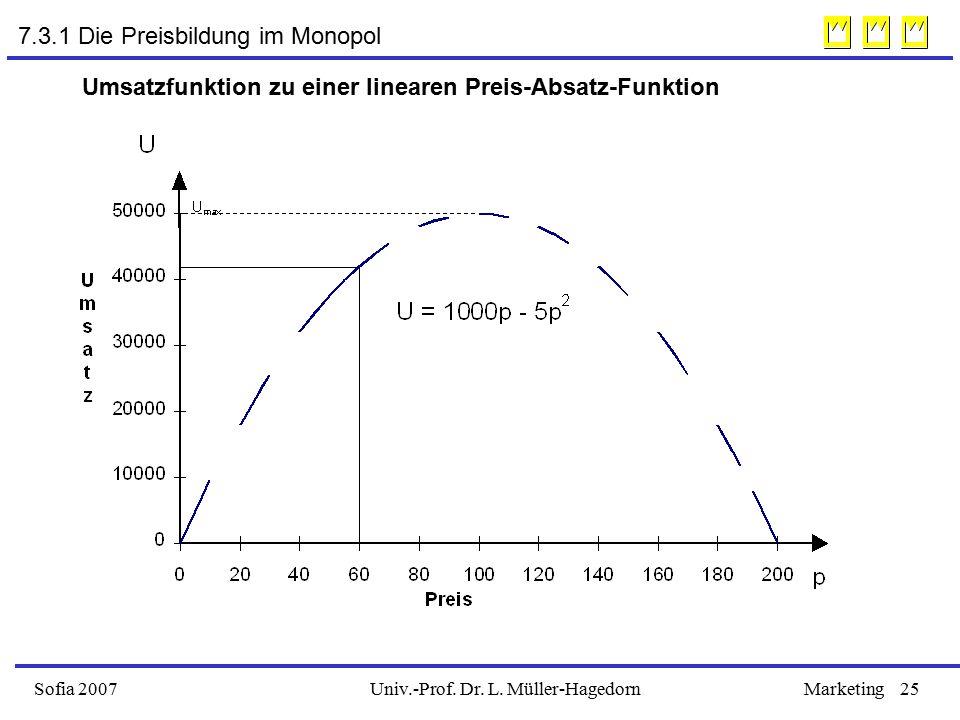 Univ.-Prof. Dr. L. Müller-HagedornSofia 2007Marketing25 Umsatzfunktion zu einer linearen Preis-Absatz-Funktion 7.3.1 Die Preisbildung im Monopol