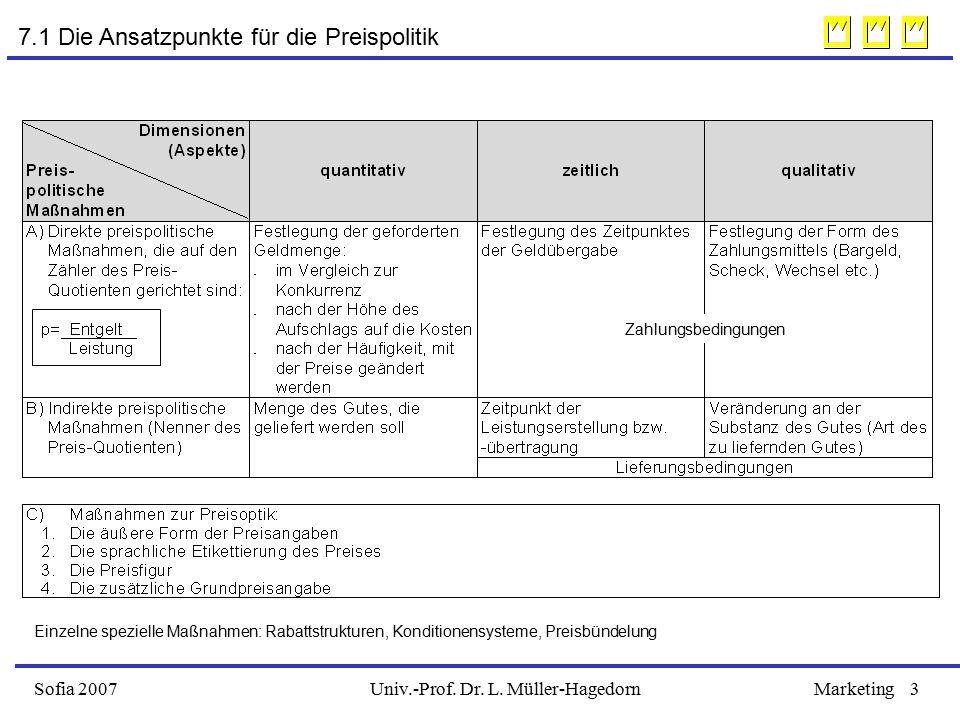 Univ.-Prof. Dr. L. Müller-HagedornSofia 2007Marketing3 7.1 Die Ansatzpunkte für die Preispolitik Zahlungsbedingungen Einzelne spezielle Maßnahmen: Rab