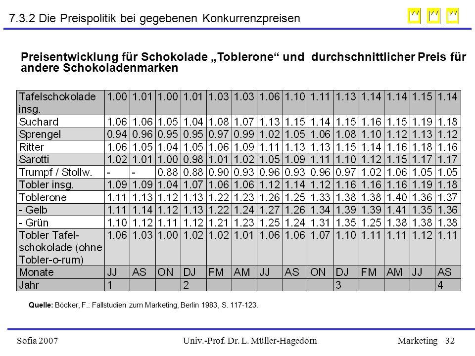 """Univ.-Prof. Dr. L. Müller-HagedornSofia 2007Marketing32 Preisentwicklung für Schokolade """"Toblerone"""" und durchschnittlicher Preis für andere Schokolade"""