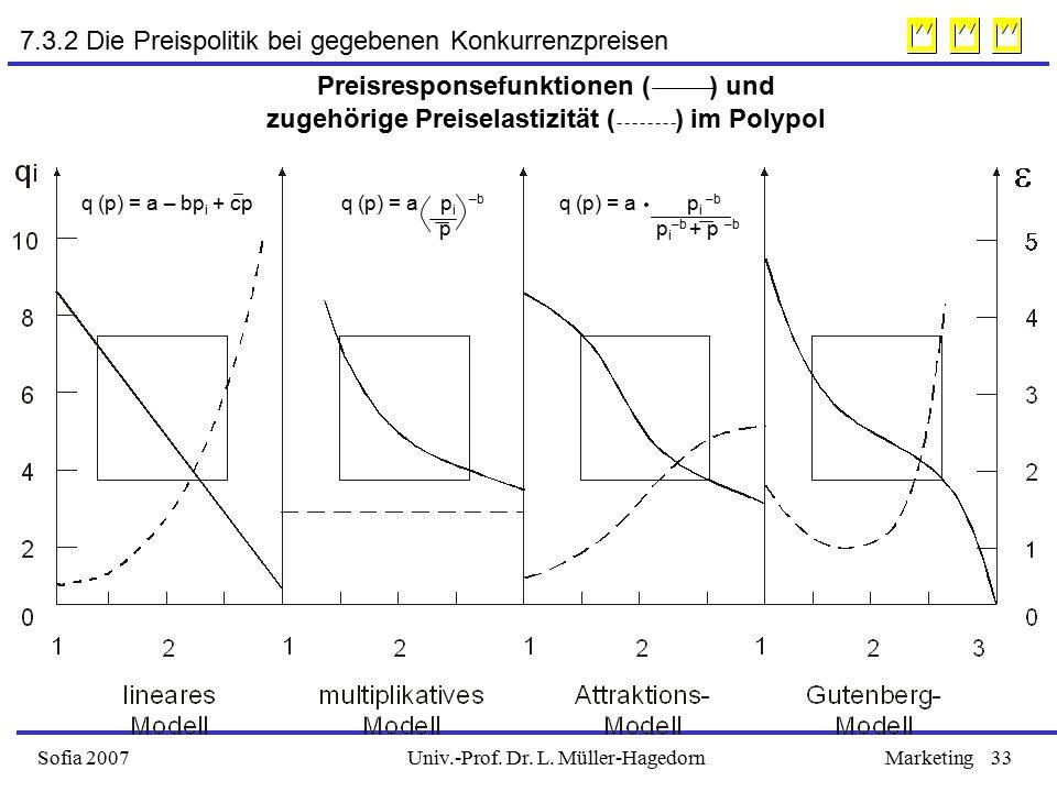 Univ.-Prof. Dr. L. Müller-HagedornSofia 2007Marketing33 Preisresponsefunktionen ( ) und zugehörige Preiselastizität ( ) im Polypol 7.3.2 Die Preispoli