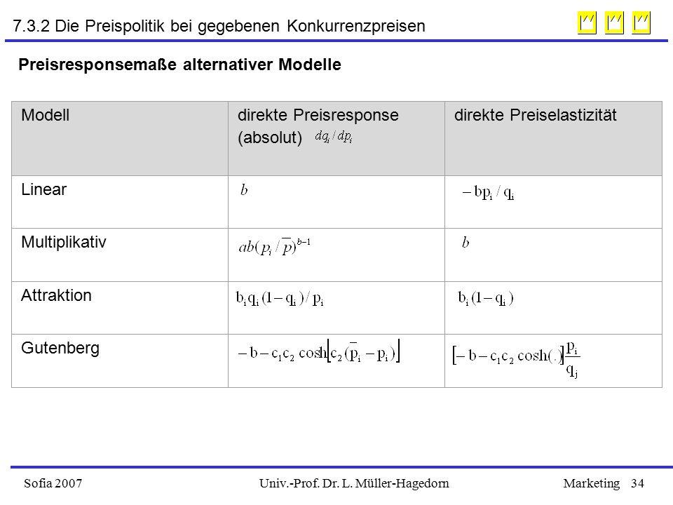 Univ.-Prof. Dr. L. Müller-HagedornSofia 2007Marketing34 Preisresponsemaße alternativer Modelle Modelldirekte Preisresponse (absolut) direkte Preiselas
