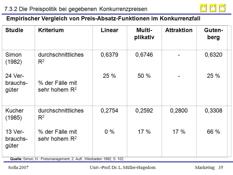 Univ.-Prof. Dr. L. Müller-HagedornSofia 2007Marketing35 Empirischer Vergleich von Preis-Absatz-Funktionen im Konkurrenzfall StudieKriteriumLinearMulti
