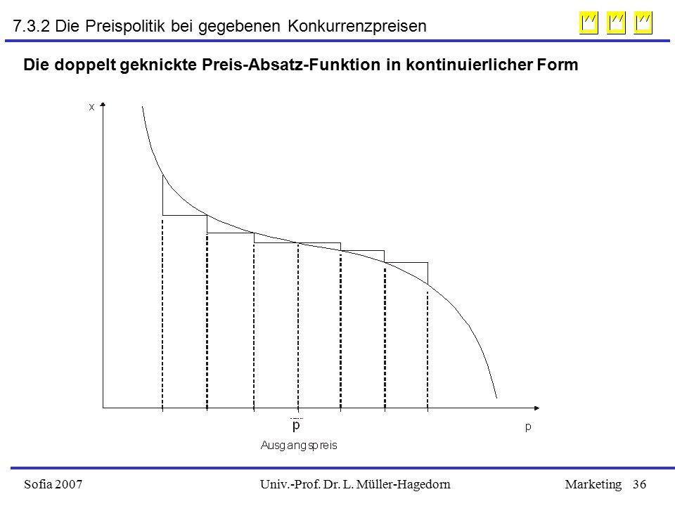 Univ.-Prof. Dr. L. Müller-HagedornSofia 2007Marketing36 Die doppelt geknickte Preis-Absatz-Funktion in kontinuierlicher Form 7.3.2 Die Preispolitik be