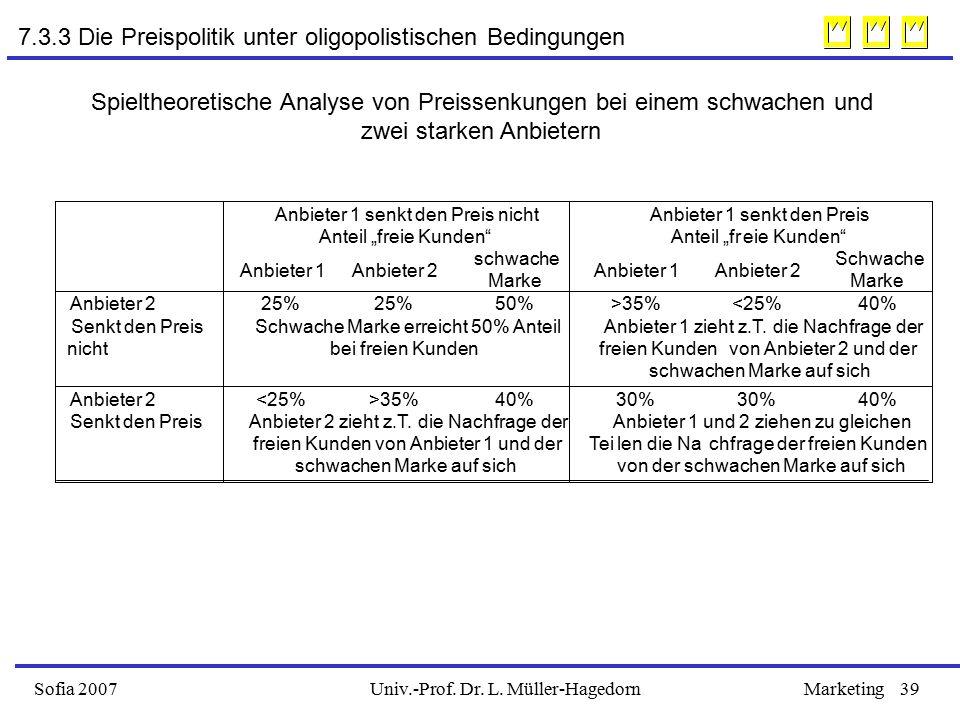 Univ.-Prof. Dr. L. Müller-HagedornSofia 2007Marketing39 Spieltheoretische Analyse von Preissenkungen bei einem schwachen und zwei starken Anbietern An