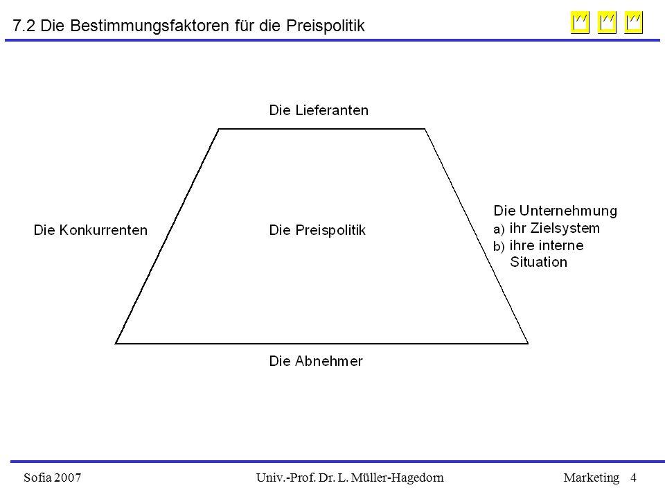 Univ.-Prof. Dr. L. Müller-HagedornSofia 2007Marketing4 7.2 Die Bestimmungsfaktoren für die Preispolitik