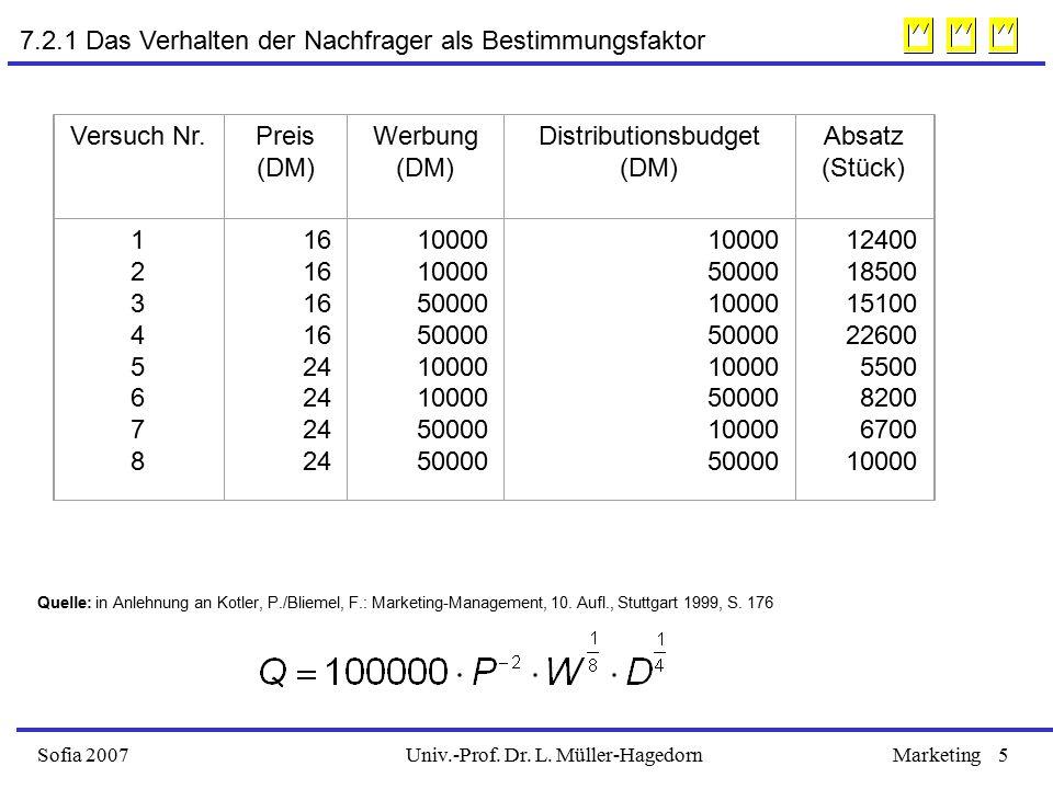 Univ.-Prof. Dr. L. Müller-HagedornSofia 2007Marketing5 Versuch Nr.Preis (DM) Werbung (DM) Distributionsbudget (DM) Absatz (Stück) 1234567812345678 16