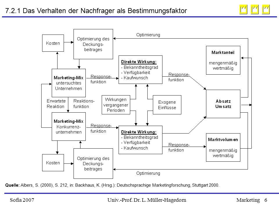 Univ.-Prof. Dr. L. Müller-HagedornSofia 2007Marketing6 7.2.1 Das Verhalten der Nachfrager als Bestimmungsfaktor Quelle: Albers, S. (2000), S. 212, in: