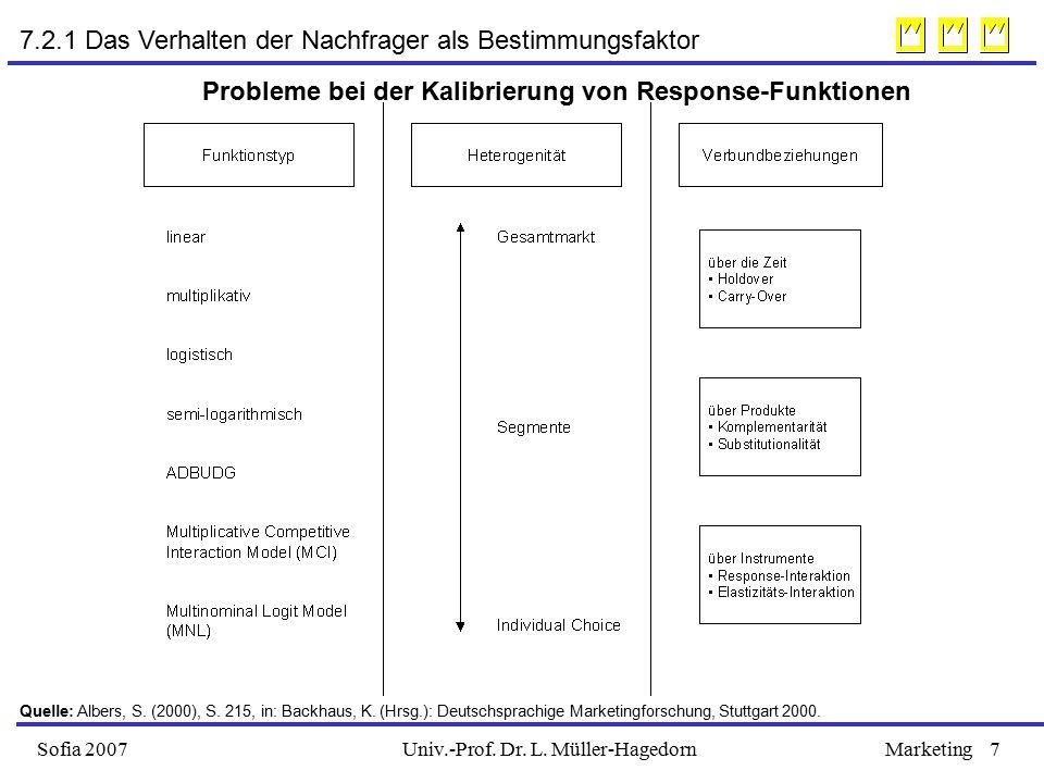 Univ.-Prof. Dr. L. Müller-HagedornSofia 2007Marketing7 Probleme bei der Kalibrierung von Response-Funktionen Quelle: Albers, S. (2000), S. 215, in: Ba