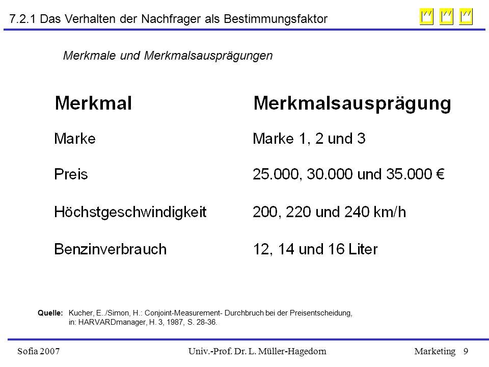Univ.-Prof. Dr. L. Müller-HagedornSofia 2007Marketing9 Merkmale und Merkmalsausprägungen Quelle: Kucher, E../Simon, H.: Conjoint-Measurement- Durchbru