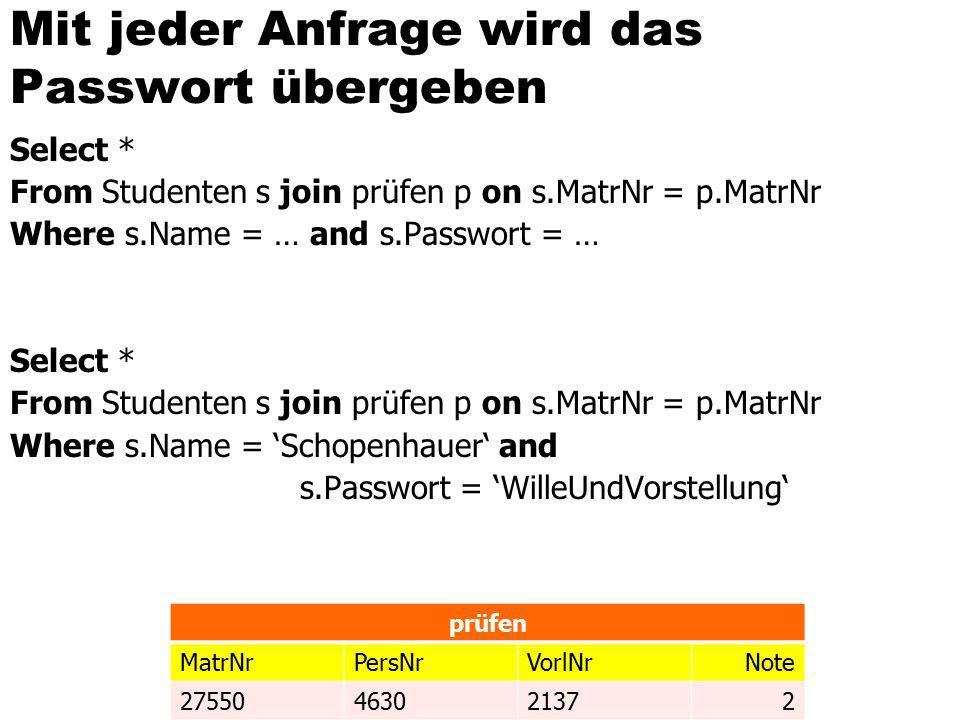 Mit jeder Anfrage wird das Passwort übergeben Select * From Studenten s join prüfen p on s.MatrNr = p.MatrNr Where s.Name = … and s.Passwort = … Select * From Studenten s join prüfen p on s.MatrNr = p.MatrNr Where s.Name = 'Schopenhauer' and s.Passwort = 'WilleUndVorstellung' prüfen MatrNrPersNrVorlNrNote 27550463021372