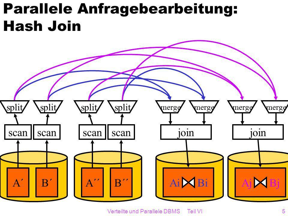Verteilte und Parallele DBMS Teil VI5 Parallele Anfragebearbeitung: Hash Join A´B´ scan split Ai Bi join merge A´´B´´ scan split Aj Bj join merge