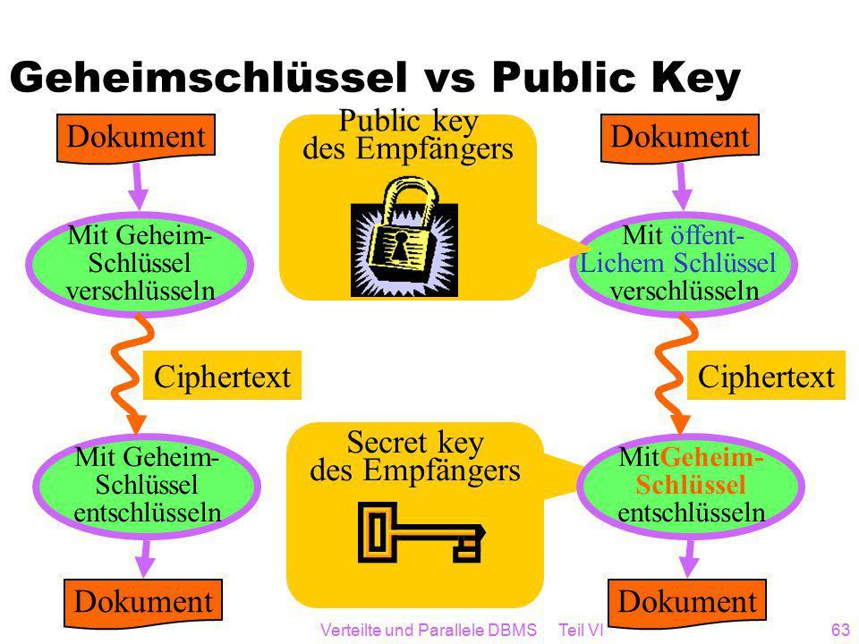 Verteilte und Parallele DBMS Teil VI63 Secret key des Empfängers Geheimschlüssel vs Public Key Dokument Mit Geheim- Schlüssel verschlüsseln Mit Geheim- Schlüssel entschlüsseln Dokument Ciphertext Dokument Mit öffent- Lichem Schlüssel verschlüsseln MitGeheim- Schlüssel entschlüsseln Dokument Ciphertext Public key des Empfängers