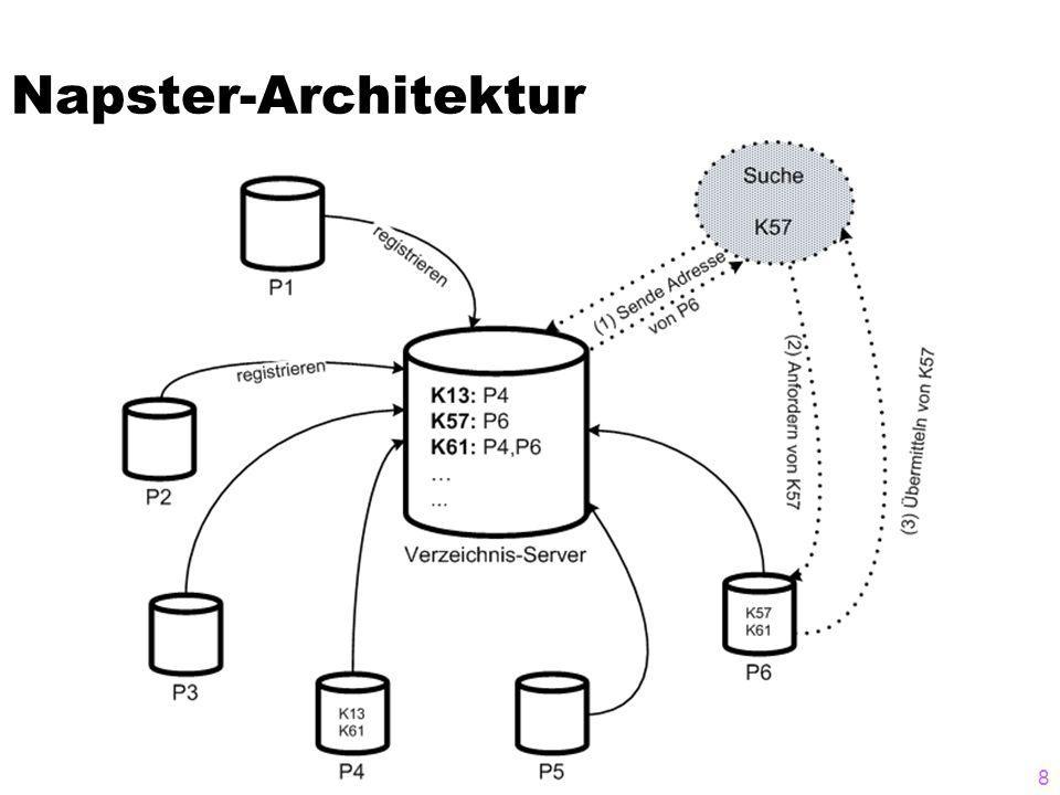 Napster-Architektur 8