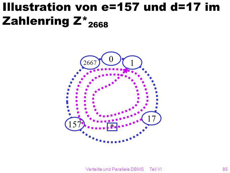 Verteilte und Parallele DBMS Teil VI85 Illustration von e=157 und d=17 im Zahlenring Z* 2668 0 1 17 157 2667 *