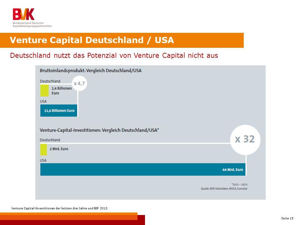 Seite 15 Venture Capital Deutschland / USA Deutschland nutzt das Potenzial von Venture Capital nicht aus Venture Capital-Investitionen der letzten dre