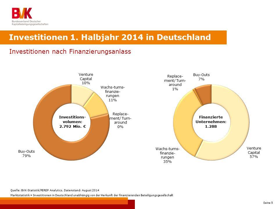 Seite 5 Investitionen nach Finanzierungsanlass Investitionen 1. Halbjahr 2014 in Deutschland Investitions- volumen: 2.792 Mio. € Finanzierte Unternehm