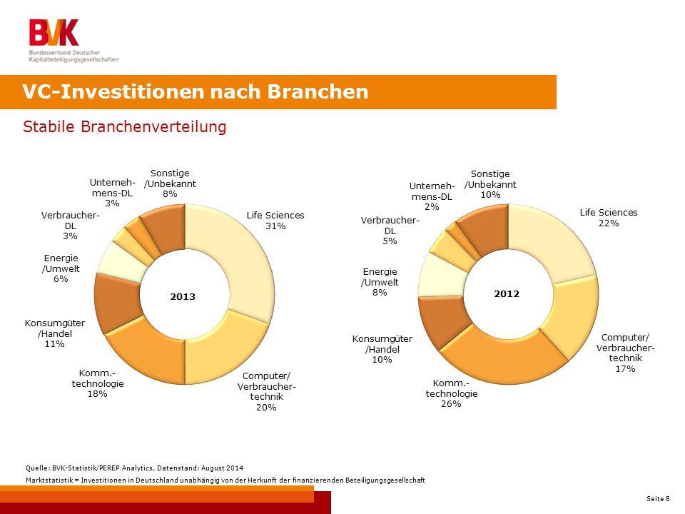 Seite 8 Stabile Branchenverteilung VC-Investitionen nach Branchen 2013 Quelle: BVK-Statistik/PEREP Analytics, Datenstand: August 2014 Marktstatistik =