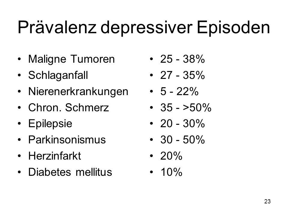 Prävalenz depressiver Episoden Maligne Tumoren Schlaganfall Nierenerkrankungen Chron. Schmerz Epilepsie Parkinsonismus Herzinfarkt Diabetes mellitus 2