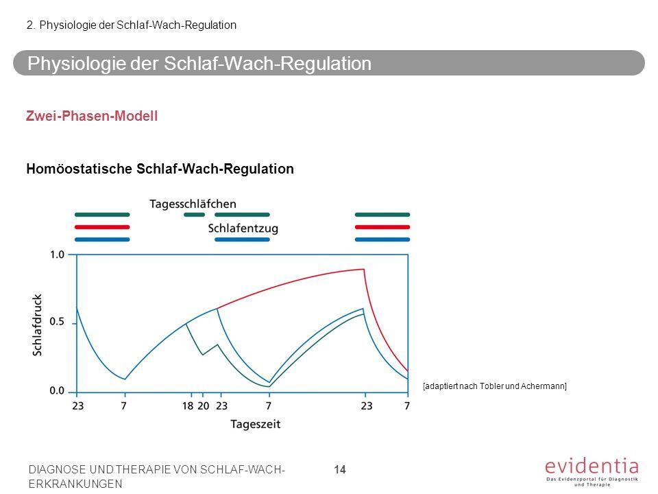 Physiologie der Schlaf-Wach-Regulation Zwei-Phasen-Modell Homöostatische Schlaf-Wach-Regulation 2. Physiologie der Schlaf-Wach-Regulation DIAGNOSE UND