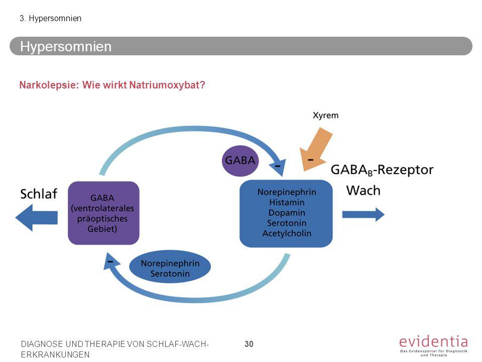 Hypersomnien Narkolepsie: Wie wirkt Natriumoxybat? 3. Hypersomnien DIAGNOSE UND THERAPIE VON SCHLAF-WACH- ERKRANKUNGEN 30